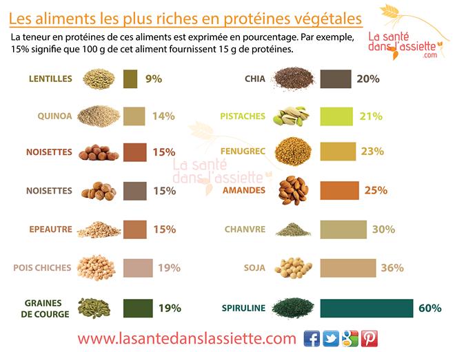 Prot ines v g tales - Les aliments riches en glucides ...