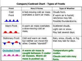 worksheet: Weather Fronts Worksheets Images About On Anchor Charts ...