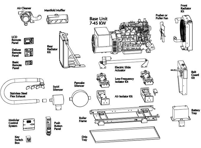 Motor Coach Generator Parts Diagram (With images