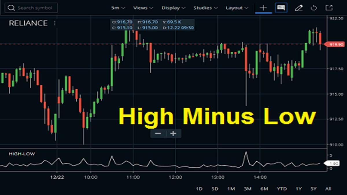 High Minus Low Indicator Strategy Formula Stock Market