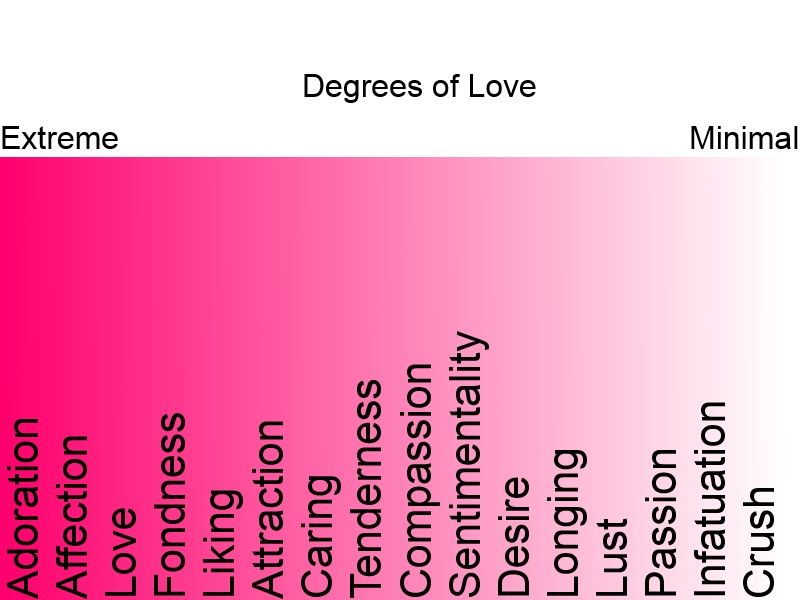 Image result for degrees of love