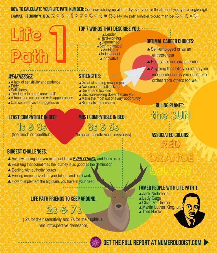 Divination:  #Numerology ~ Life Path 1.