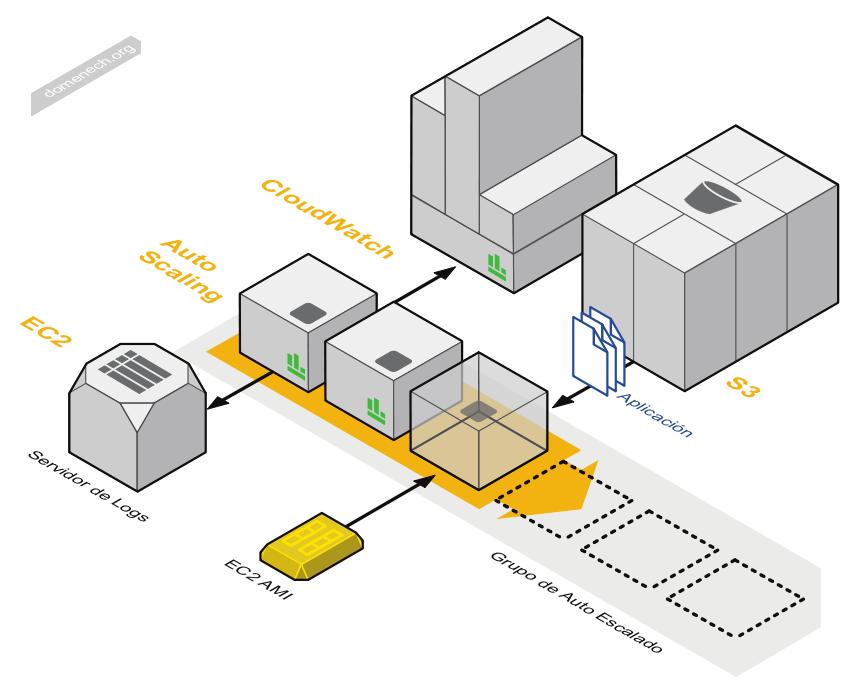 architecture diagram Google'da Ara
