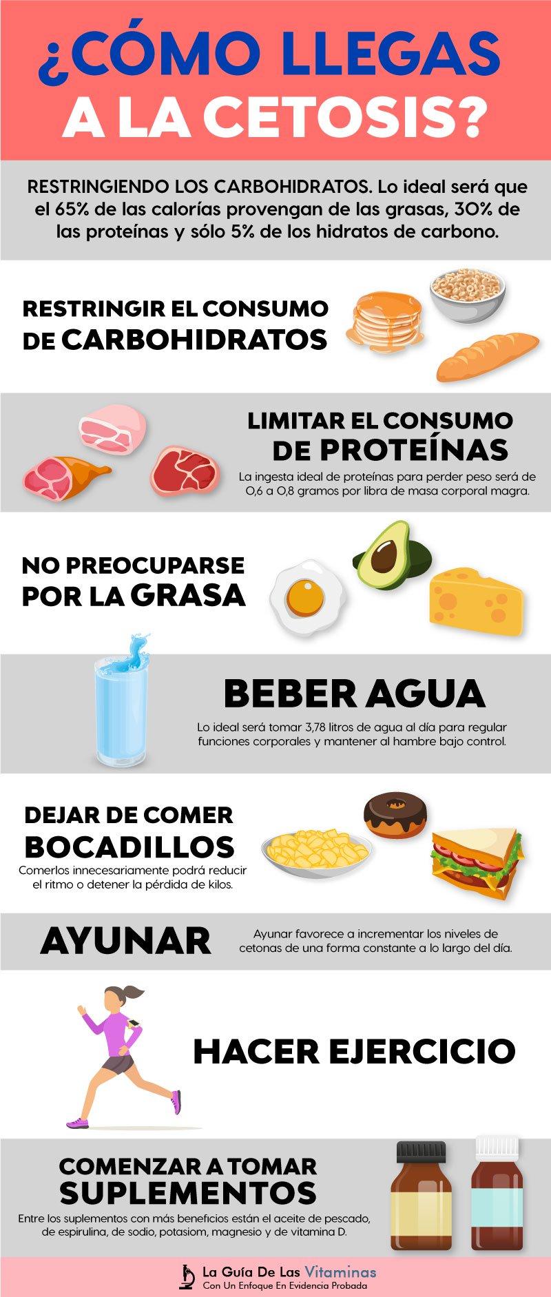 una lista de alimentos con dieta cetosis