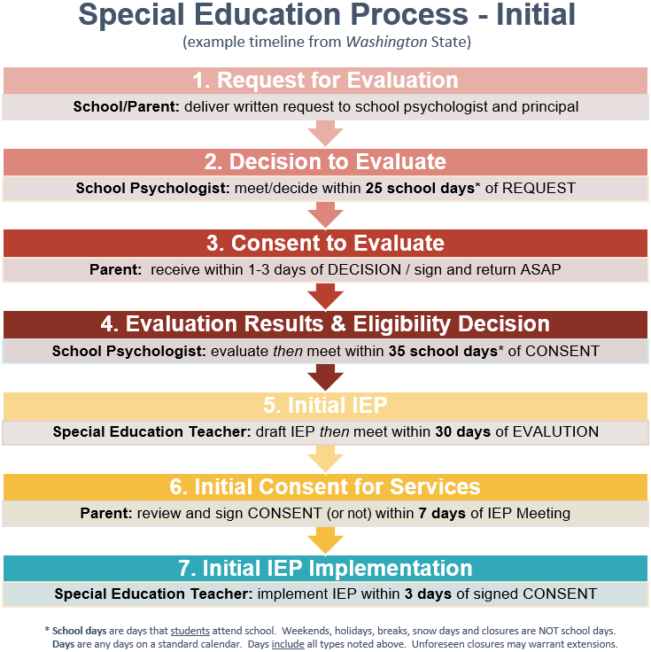 Initial Special Education Process Special Education Education Education Guide