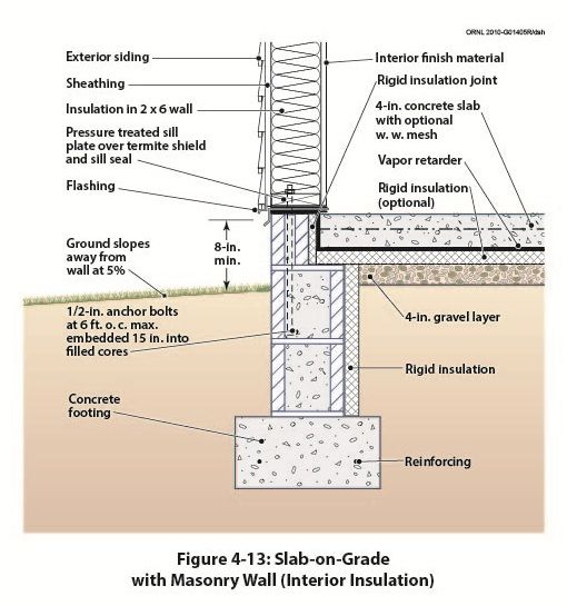 Pin By Marina Werfel On Envelope Details Pinterest Masonry Construction And Architecture