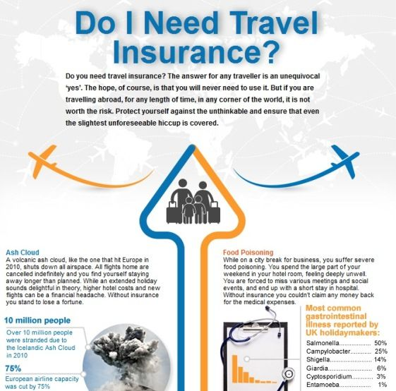 Do I Really Need Travel Insurance Infographic Travel