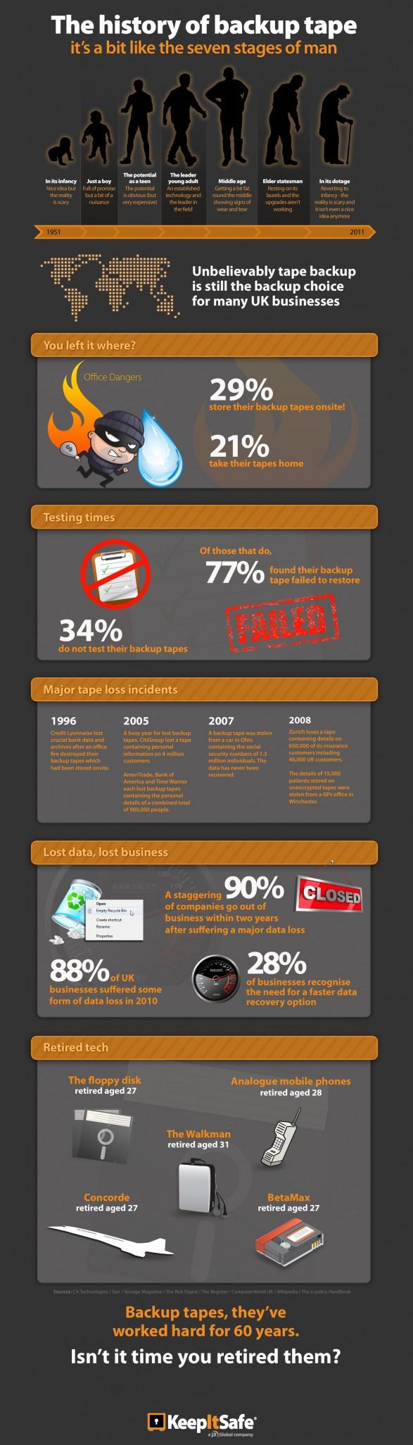 La historia de la cinta de copia de seguridad - The history of backup tape