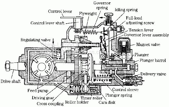 [DIAGRAM] Fuel Distributor Diagram