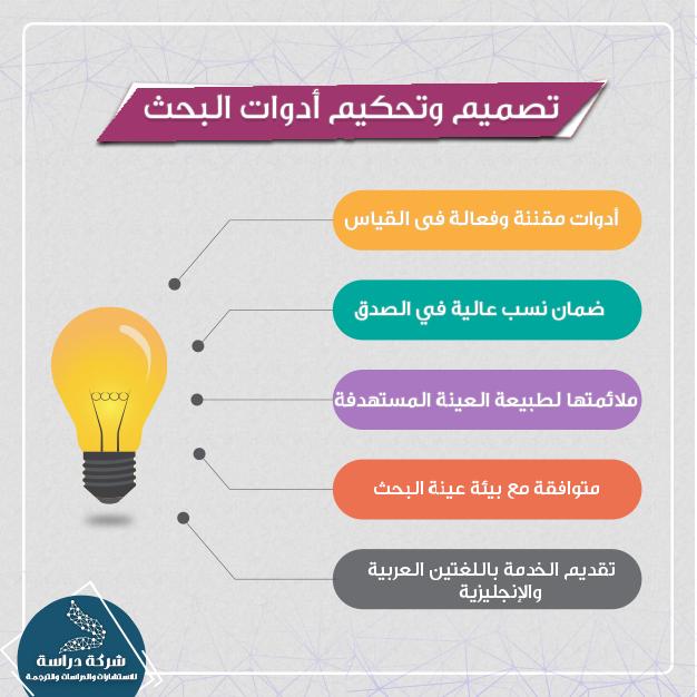 يتوافر لدي شركة دراسة لتقديم خدمات البحث العلمي خدمة تصميم وتحكيم ادوات البحث وتقدم باللغتين العربية والاجنبية Map Aic Map Screenshot