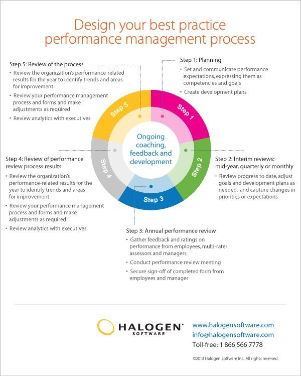 Design Your Best Practice Performance Management Process  Free
