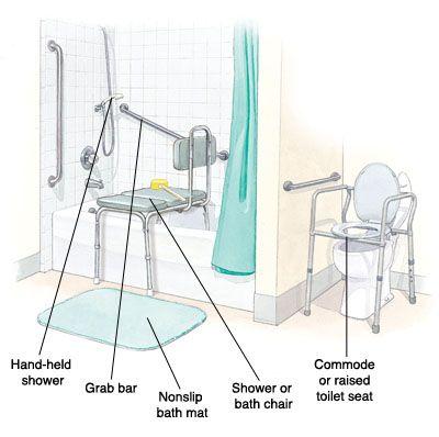 Occupational Safety Adaptive Bathroom Equipment Home Safety Occupational Therapy Occupational Therapy Assistant Occupational Safety