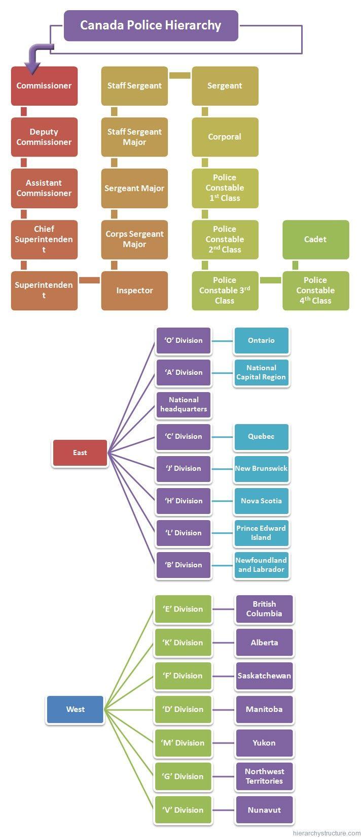 Canada Police Hierarchy Policia