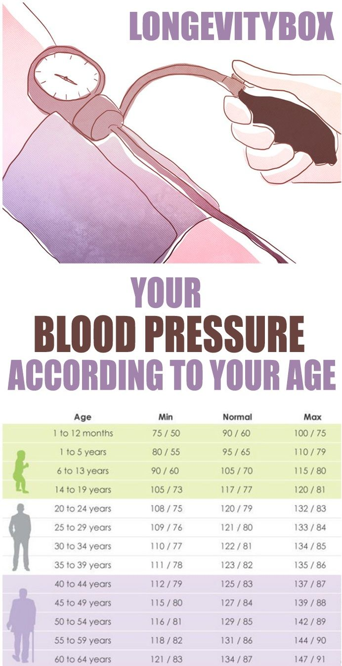This is good to know what should your blood pressure be according what should your blood pressure be according to your age nvjuhfo Images