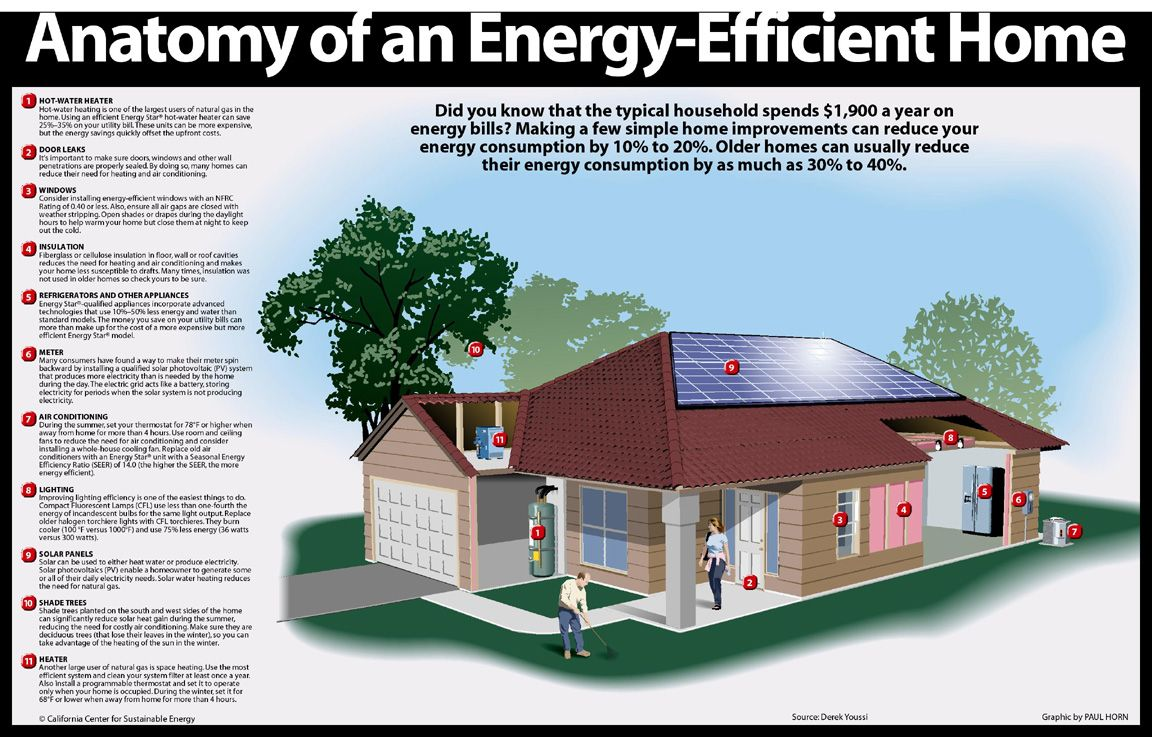 Energy modeling homes