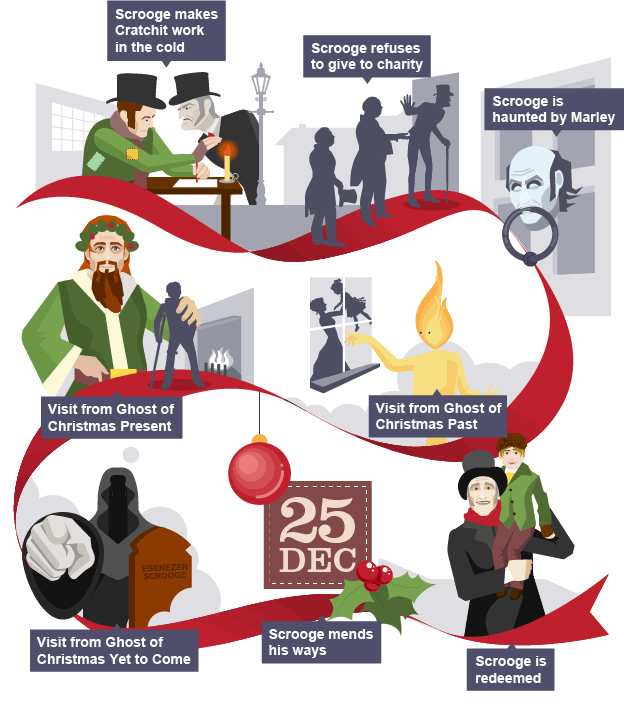 Revise and learn about the plot of Charles Dickens's novella, A Christmas Carol with BBC Bit ...