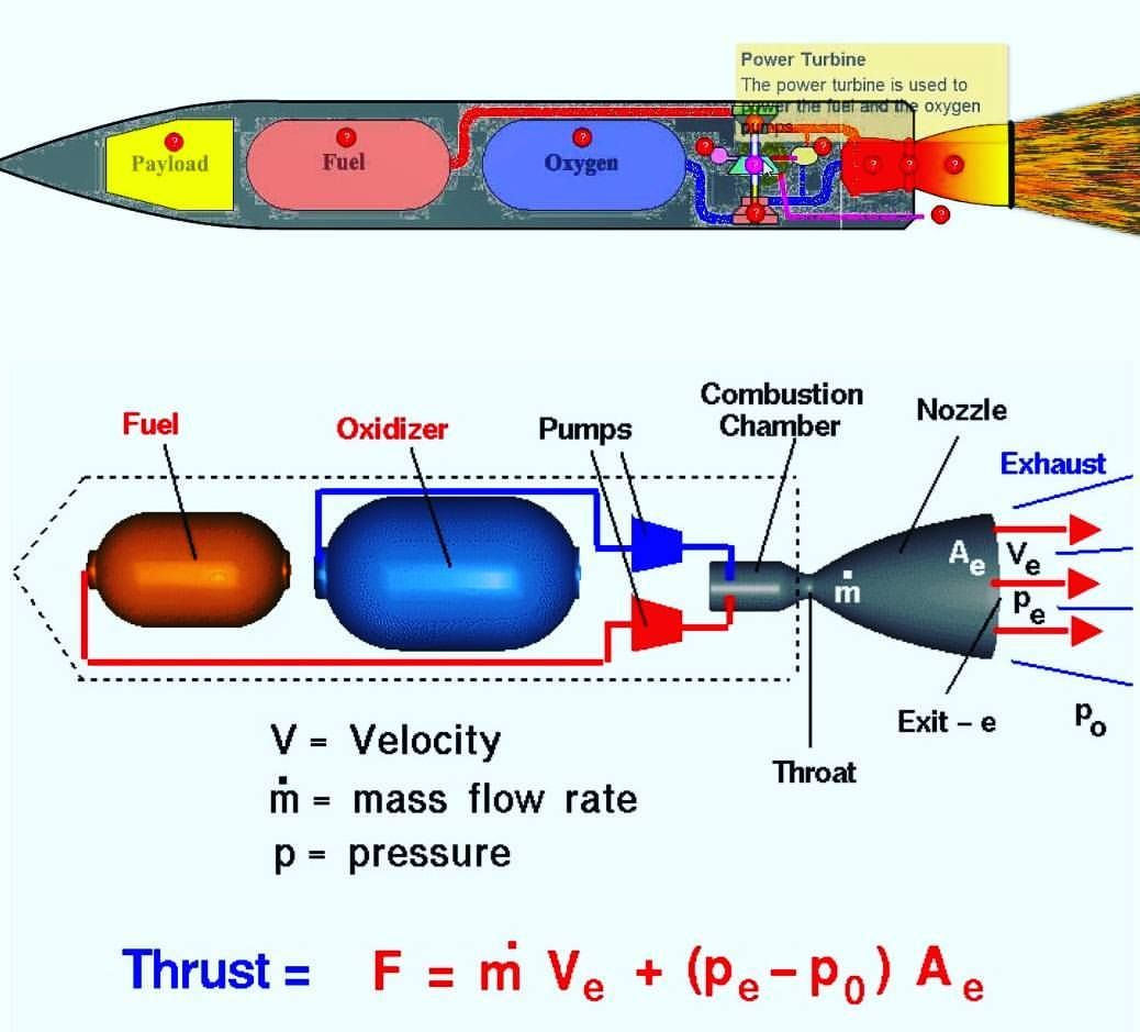How Rockets Apply Newtons Third Law To Overcome The Forces Or Earth Dragon Nasa Satur Physics And Mathematics Newtons Third Law Engineering Science