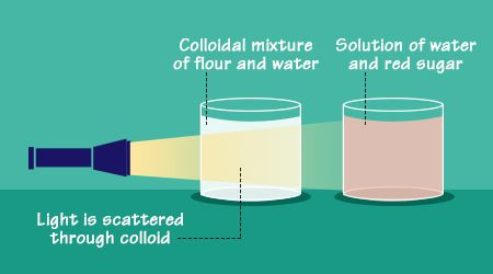 Explanation of the tyndall effect with labeled diagram diagram tyndall effect explained with a labeled diagram ccuart Gallery