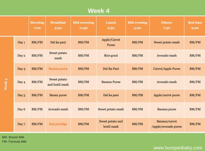 Baby Feeding Chart Baby Feeding Schedule Check Out The Baby Feeding