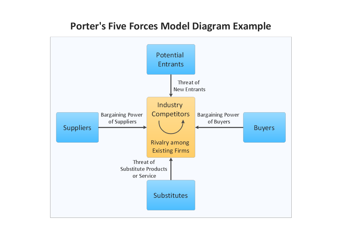 Marketing Block Diagram Example — Porter\'s Five Forces Model | A ...