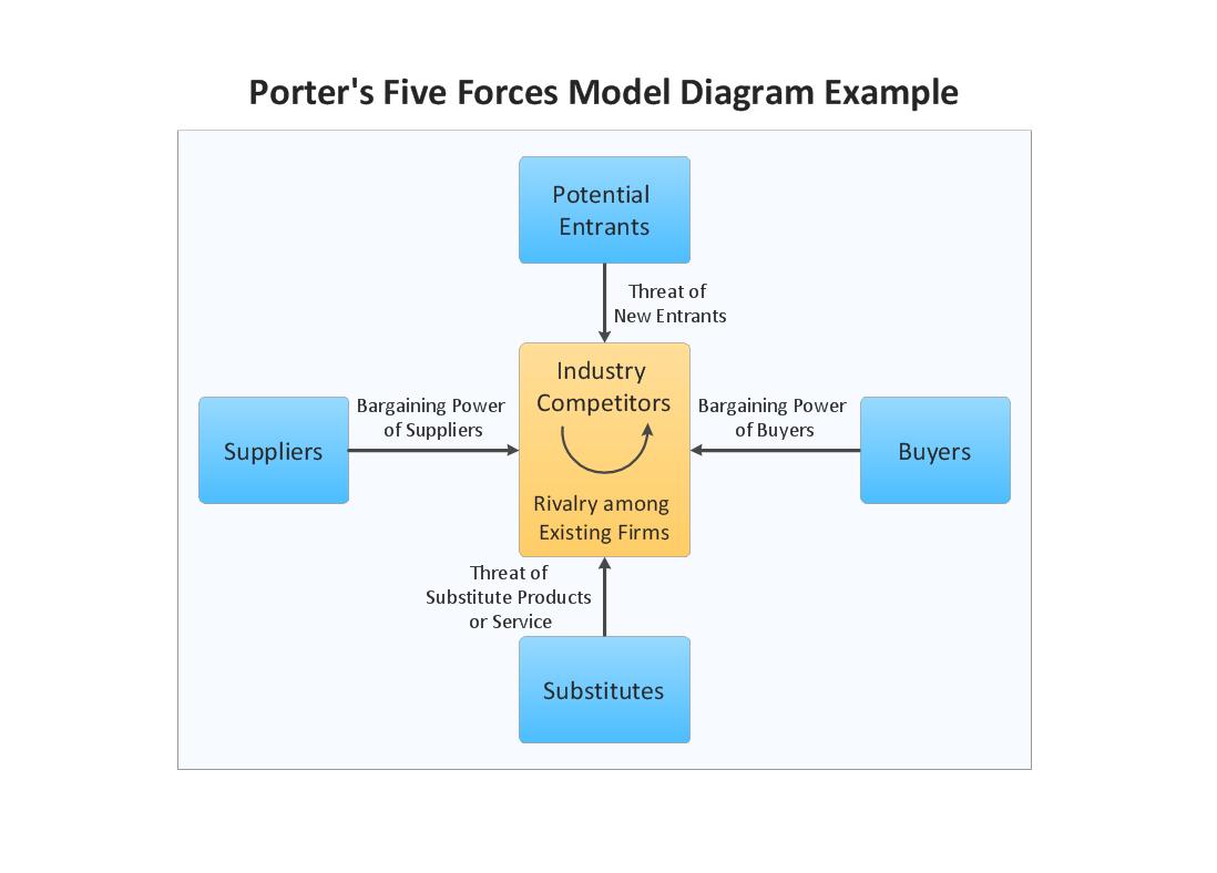 medium resolution of marketing block diagram example porter s five forces model