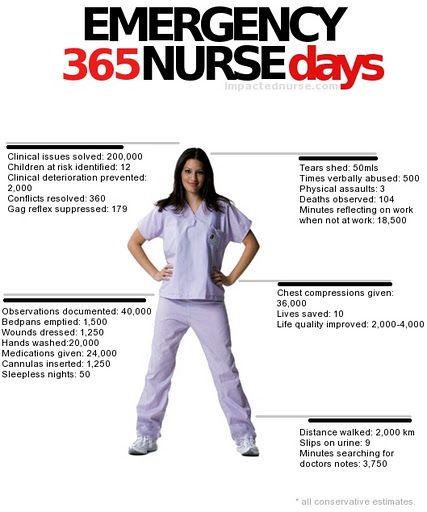 Emergency #Nurse...365 Days | Murse | Pinterest | Nurse ...