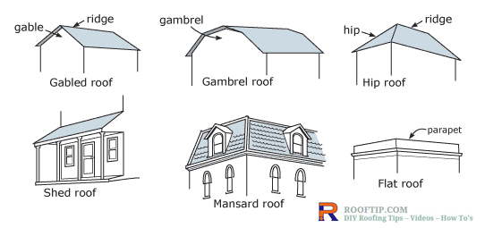 Gambrel Roof Hip Roof Shed Roof Gambrel Roof Hip Roof Mansard Roof