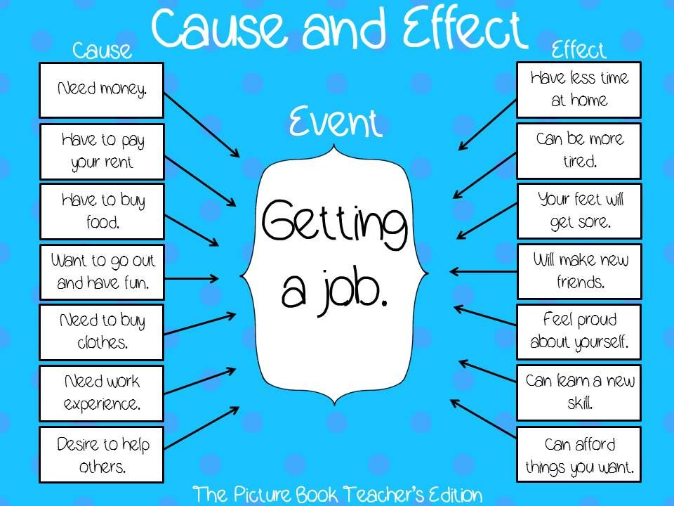 Learn some quick tips on writing cause and effect essays and paragraphs