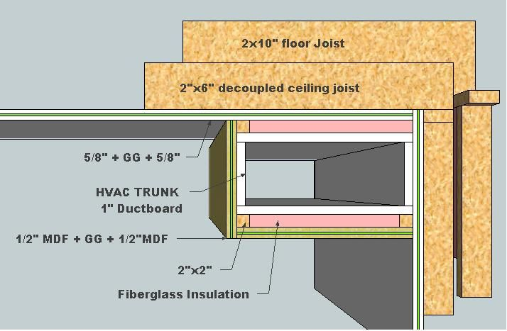 Soundproofing Hvac Ducting Google Search Sound Proofing Hvac Basement Remodeling