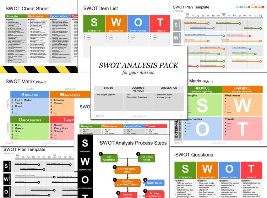 Swot Analysis Templates  Slides Of Strategic Swot  Education