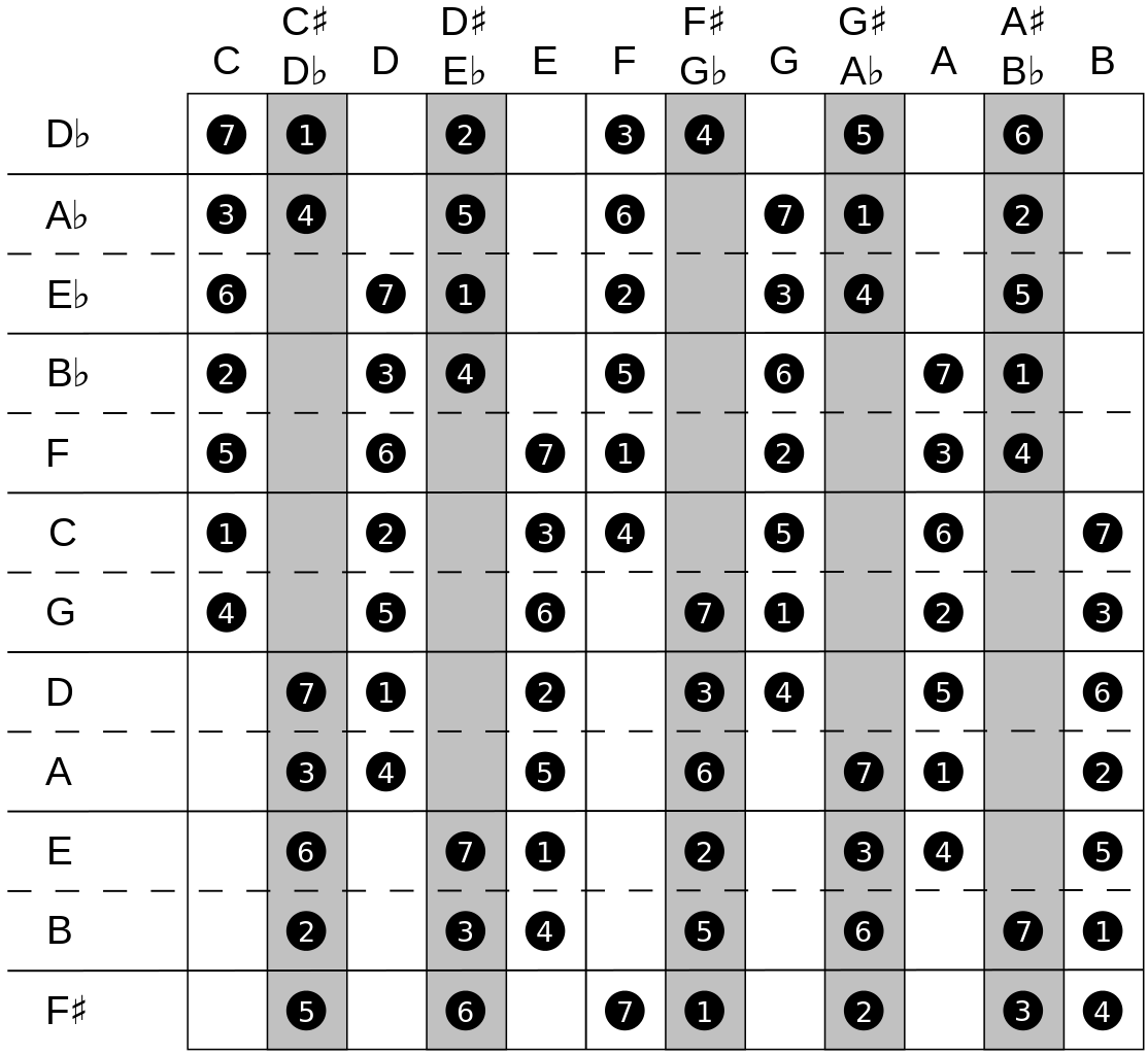 1114pxMajorScales.svg.png (1114×1024) Minor scale
