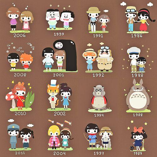 Studio Ghibli Movies Timeline Estudio Ghibli Studio Ghibli Ghibli