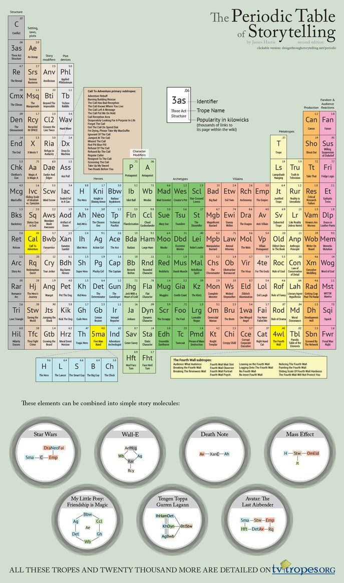 The periodic table of storytelling second edition by dawnpaladin the periodic table of storytelling second edition by dawnpaladin on deviantart gamestrikefo Image collections