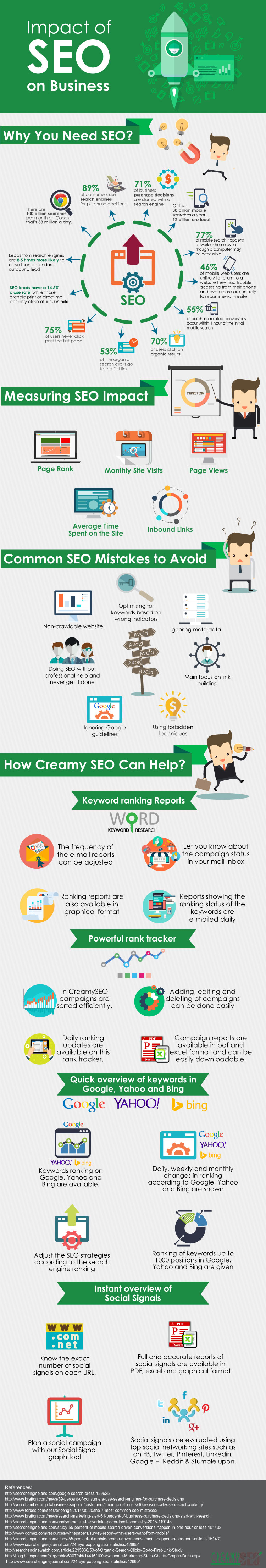 This infographic is about the impact of SEO on a business