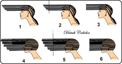 Distak Cabelos: Corte Degradê em camadas