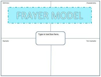 Frayer Model Template  Editable Use This Template To Make Your