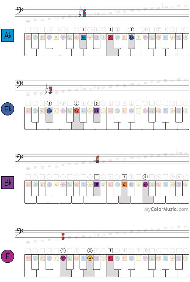 Chords On The Piano Keyboard With Colormusic Notation Ab Eb Bb