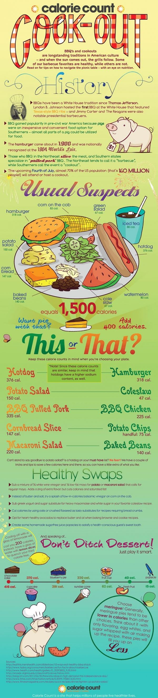 Calorie Count - Check out more barbecue tips and tricks at TexasBBQNinja.com