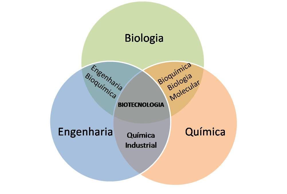 File Biotecnologia Jpg Wikimedia Commons Biotecnologia Biologia Ciencia