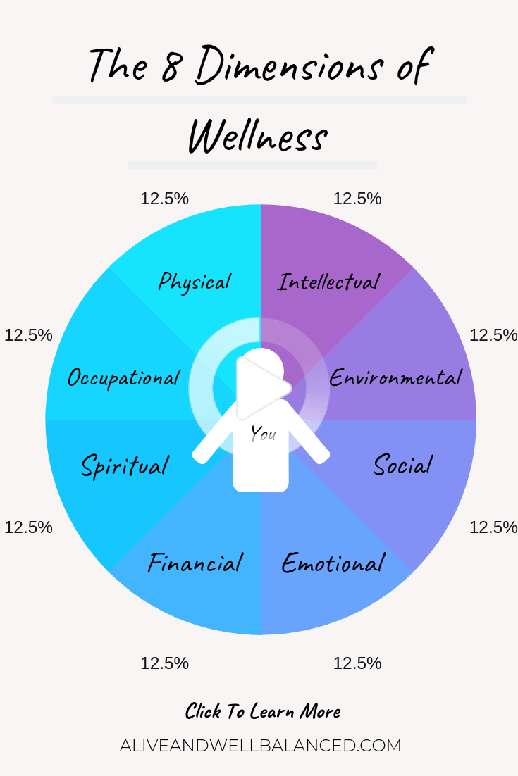 The 8 Dimensions Of Wellness A Thorough Explanation Dimensions Of Wellness 8 Dimensions Of Wellness Health Motivation