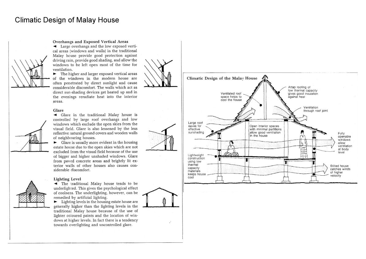 Climatic design of a traditional malay house rumah adat for Traditionelles thai haus
