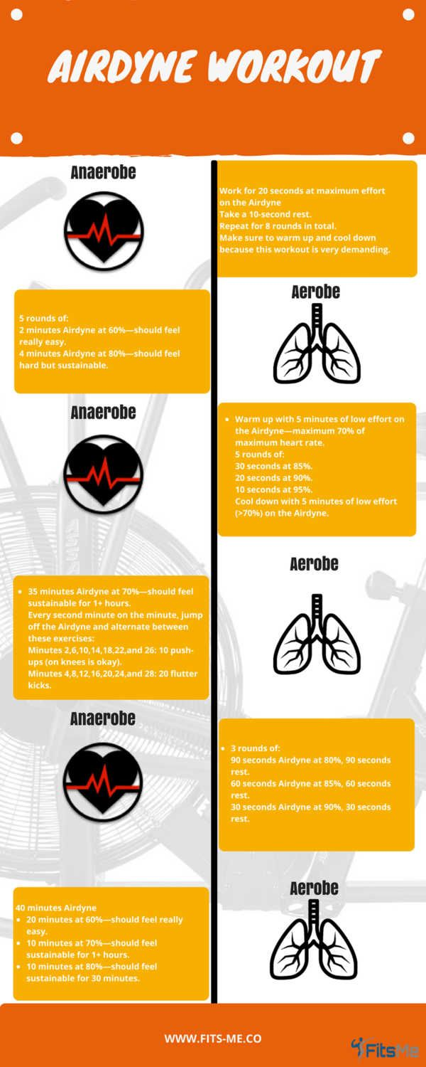 How Does An Airdyne Workout Look Like Fits Me Training Weight