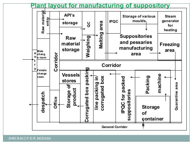 Factory layout szukaj w google architecture layouts for Warehouse layout template