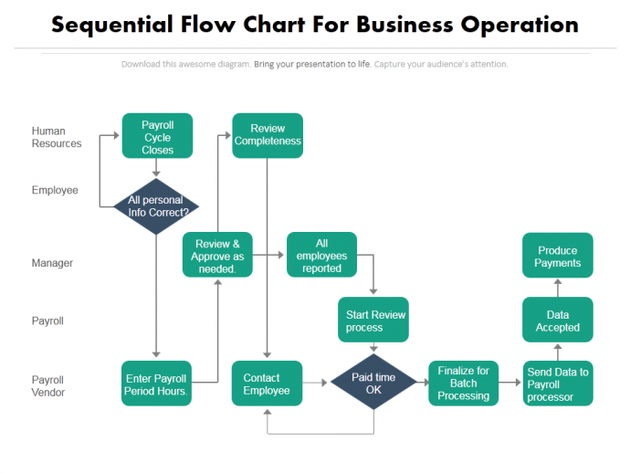 9 Common Project Management Charts That You Can Use In Your Presentation Data Visualization Tools Flow Chart Presentation