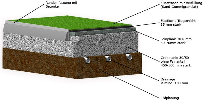epdm wasserdurchl ssig google suche bodenbel ge pinterest bodenbelag. Black Bedroom Furniture Sets. Home Design Ideas