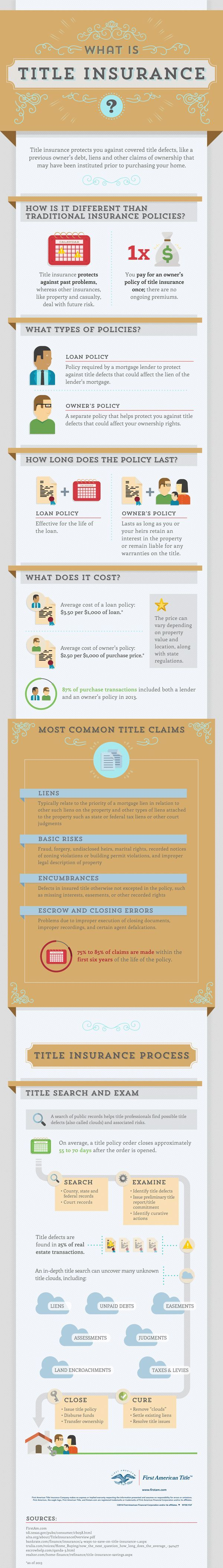 Title Insurance Examples Of Problems And Advice Title Insurance