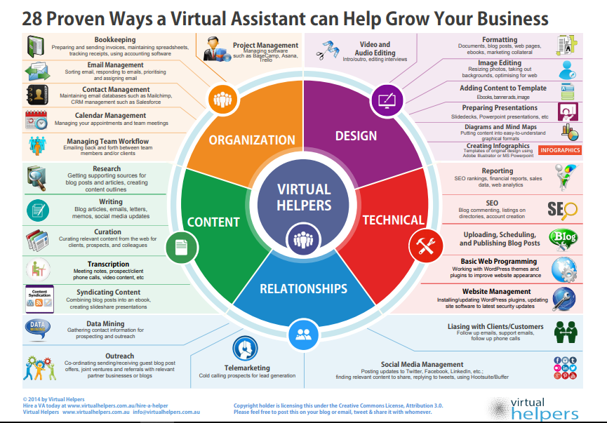 Services A Virtual Assistant Can Assist You With Workflow Organization Virtual Assistant Business Virtual Assistant