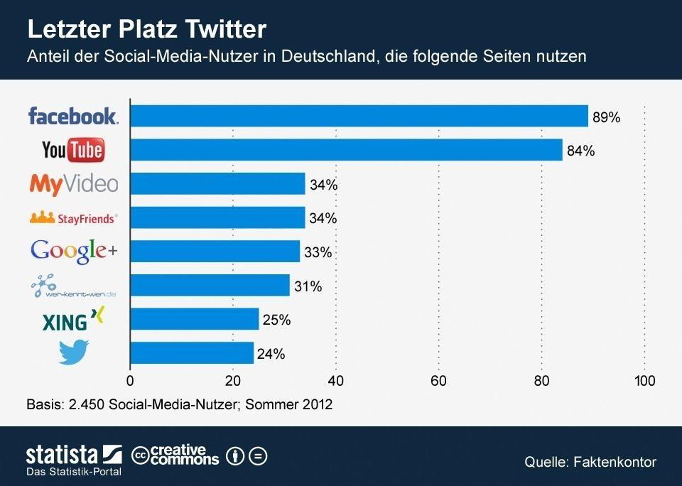 Youtube Statistiken Deutschland