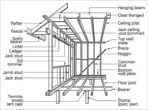 Timber Framing Terms Xay Dựng Nha Cửa