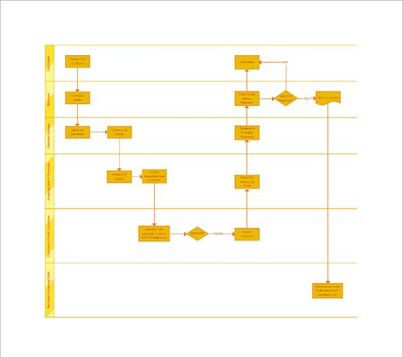 6 process map templates free pdf excel document format download